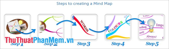 Steps to creating a Mind Map